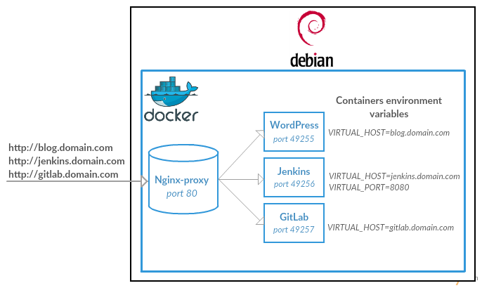 Host multiple websites on a single host with Docker