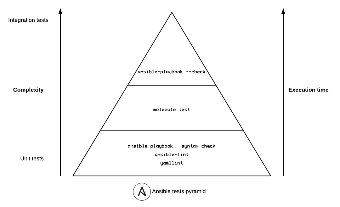 Ansible tests pyramid.png